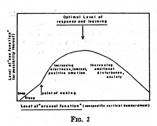 arousal catastrophe theory. arousal motivation theory