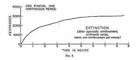 An extinction curve following a brief exposure to aperiodic reinforcement is shown in Fig. 8. It begins characteristically at the rate prevailing under ...  sc 1 st  Classics in the History of Psychology - York University & Classics in the History of Psychology -- Skinner (1950) Aboutintivar.Com