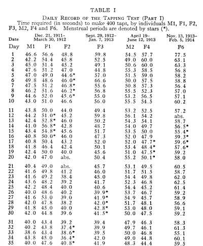 Number Names Worksheets 4 times table test : Classics in the History of Psychology -- Hollingworth (1914 ...