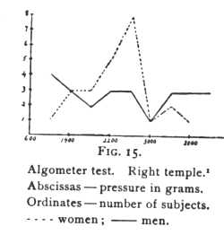 Classics in the History of Psychology -- Thompson (1903) Chapter 3